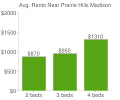 Graph of average rent prices for Prairie Hills Madison