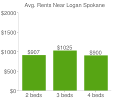 Graph of average rent prices for Logan Spokane