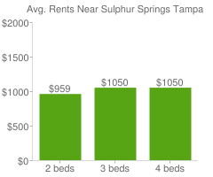 Graph of average rent prices for Sulphur Springs Tampa
