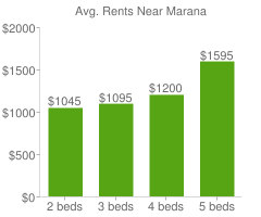 Graph of average rent prices for Marana