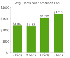 Graph of average rent prices for American Fork