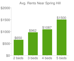 Graph of average rent prices for Spring Hill