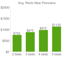 Graph of average rent prices for Poinciana