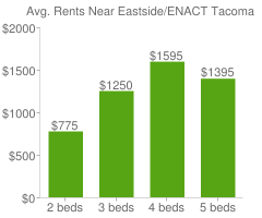 Graph of average rent prices for Eastside/ENACT Tacoma