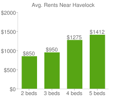 Graph of average rent prices for Havelock
