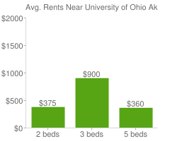 Graph of average rent prices for University of Ohio Akron Akron