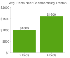 Graph of average rent prices for Chambersburg Trenton