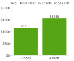 Graph of average rent prices for Southside Slopes Pittsburgh