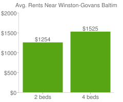 Graph of average rent prices for Winston-Govans Baltimore