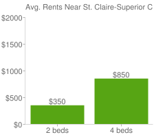 Graph of average rent prices for St. Claire-Superior Cleveland
