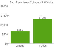Graph of average rent prices for College Hill Wichita