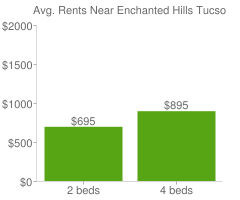 Graph of average rent prices for Enchanted Hills Tucson