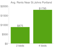 Graph of average rent prices for St.Johns Portland