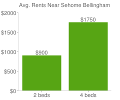 Graph of average rent prices for Sehome Bellingham