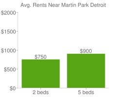 Graph of average rent prices for Martin Park Detroit