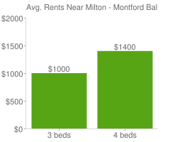 Graph of average rent prices for Milton - Montford Baltimore