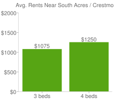 Graph of average rent prices for South Acres / Crestmont Park Houston