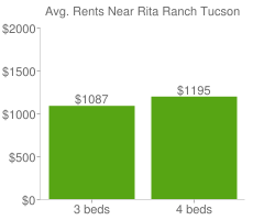 Graph of average rent prices for Rita Ranch Tucson