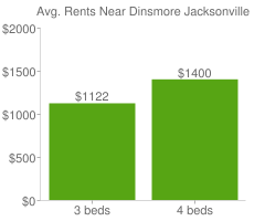 Graph of average rent prices for Dinsmore Jacksonville