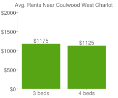 Graph of average rent prices for Coulwood West Charlotte