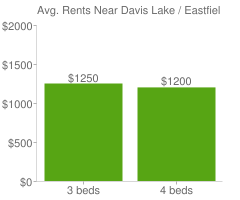 Graph of average rent prices for Davis Lake / Eastfield Charlotte