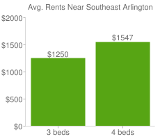 Graph of average rent prices for Southeast Arlington