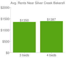 Graph of average rent prices for Silver Creek Bakersfield