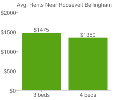 Graph of average rent prices for Roosevelt Bellingham