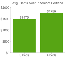 Graph of average rent prices for Piedmont Portland