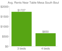 Graph of average rent prices for Table Mesa South Boulder