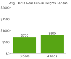 Graph of average rent prices for Ruskin Heights Kansas City
