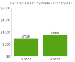 Graph of average rent prices for Plymouth - Exchange Rochester