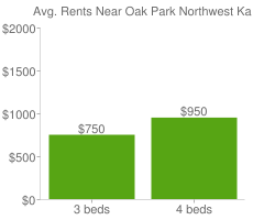 Graph of average rent prices for Oak Park Northwest Kansas City