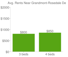 Graph of average rent prices for Grandmont-Rosedale Detroit