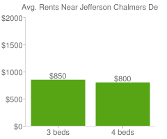 Graph of average rent prices for Jefferson Chalmers Detroit