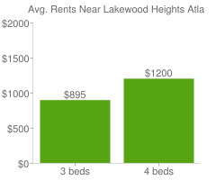 Graph of average rent prices for Lakewood Heights Atlanta