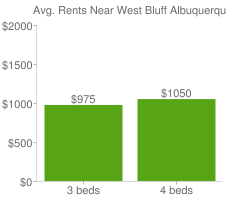 Graph of average rent prices for West Bluff Albuquerque