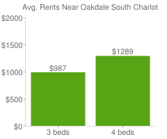 Graph of average rent prices for Oakdale South Charlotte