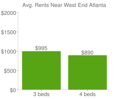 Graph of average rent prices for West End Atlanta