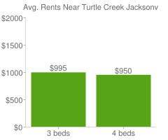 Graph of average rent prices for Turtle Creek Jacksonville