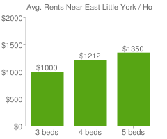 Graph of average rent prices for East Little York / Homestead Houston