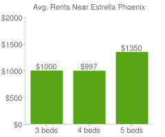 Graph of average rent prices for Estrella Phoenix