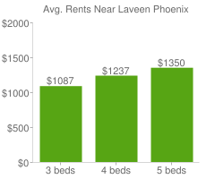 Graph of average rent prices for Laveen Phoenix