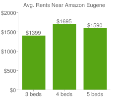 Graph of average rent prices for Amazon Eugene