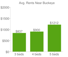 Graph of average rent prices for Buckeye