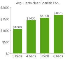 Graph of average rent prices for Spanish Fork