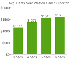 Graph of average rent prices for Weston Ranch Stockton
