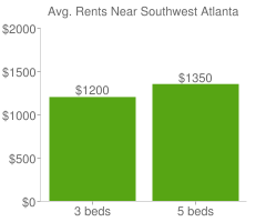 Graph of average rent prices for Southwest Atlanta