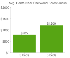 Graph of average rent prices for Sherwood Forest Jacksonville