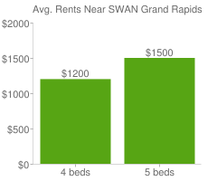 Graph of average rent prices for SWAN Grand Rapids